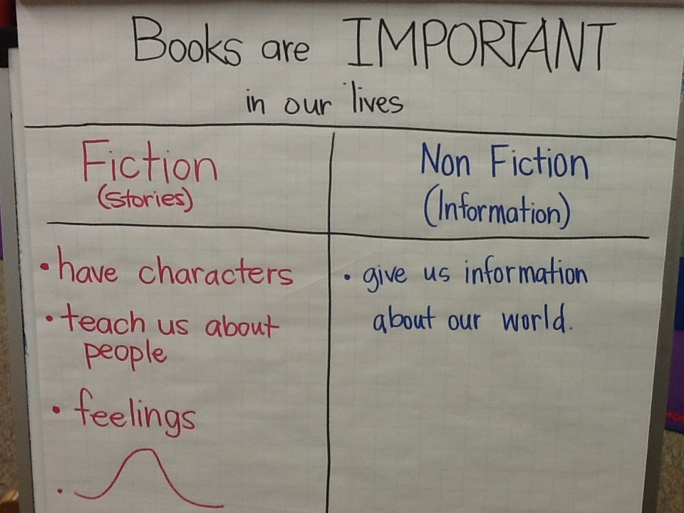 Nonfiction Intro Chart